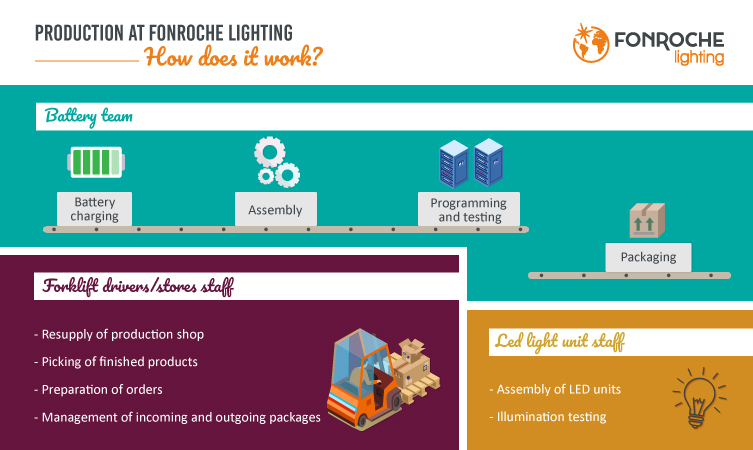 How doest it work - production at Fonroche Lighting