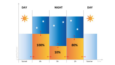 Illustration showing the functioning of a solar streetlight throughout the day